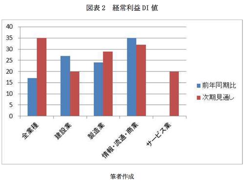 図表2 経常利益DI値